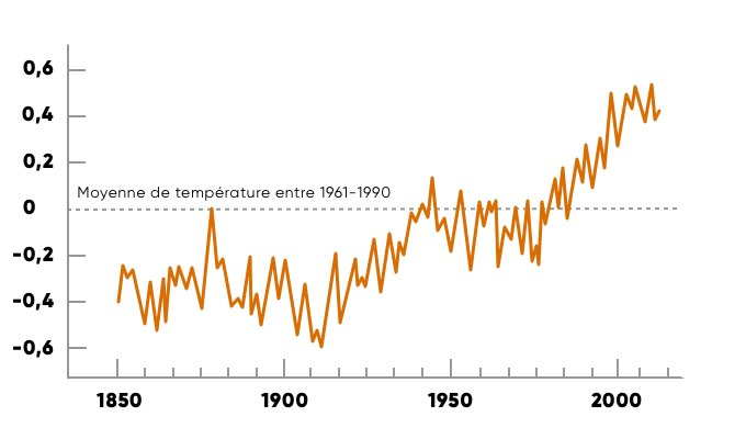 anomalies-temperatures-2