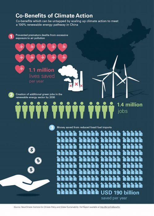 benefits_climate_action