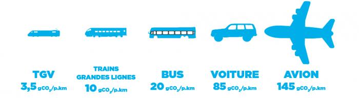 comparaison_transports