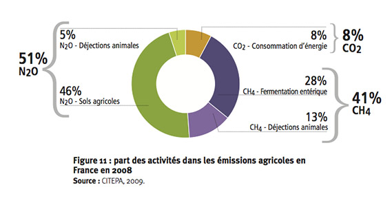 emission_agricole