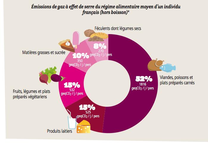 emissions_alimentation