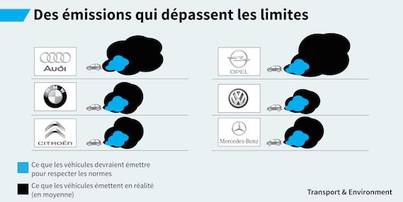 emissions_depassent_limites