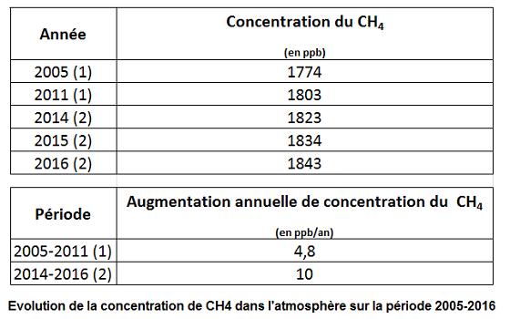 evolution_de_la_concentration_de_ch4_dans_l_atmosphere_-_periode_2005-2016