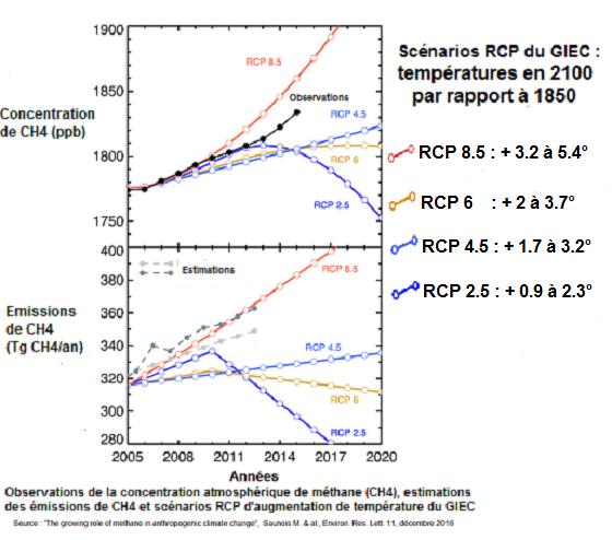 oservations_estimations_et_emissions_de_ch4