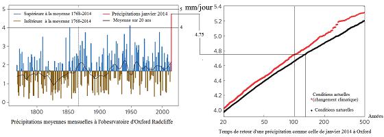 precipitations_oxford_1768-janvier_2014_et_leur_temps_de_retour_-_560_pixels