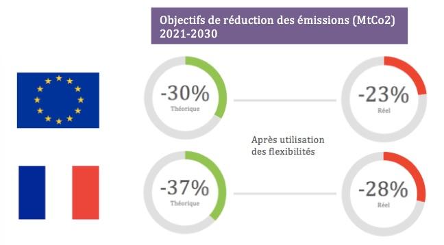 emissions-reel-theorique-esr