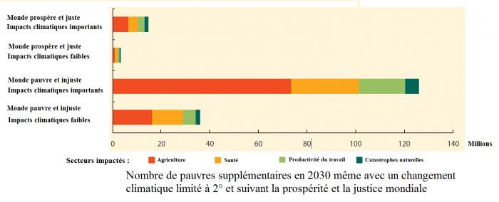 nombre-de-pauvres-supplementaires-en-2030-a-cause-du-changement-climatique
