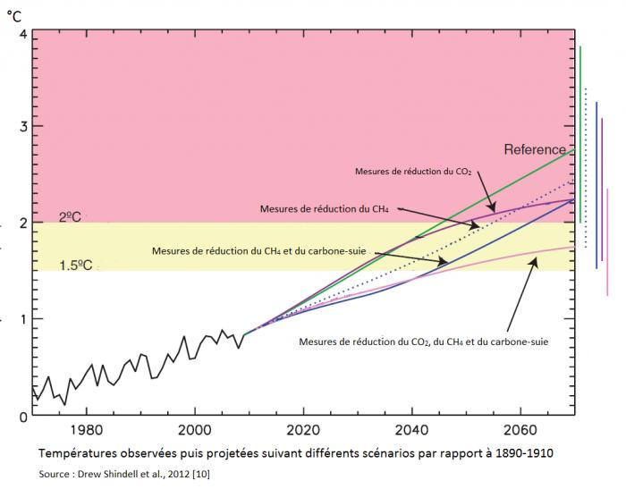 rechauffement-et-reduction-du-ch4-du-carbone-suie-et-de-lozone