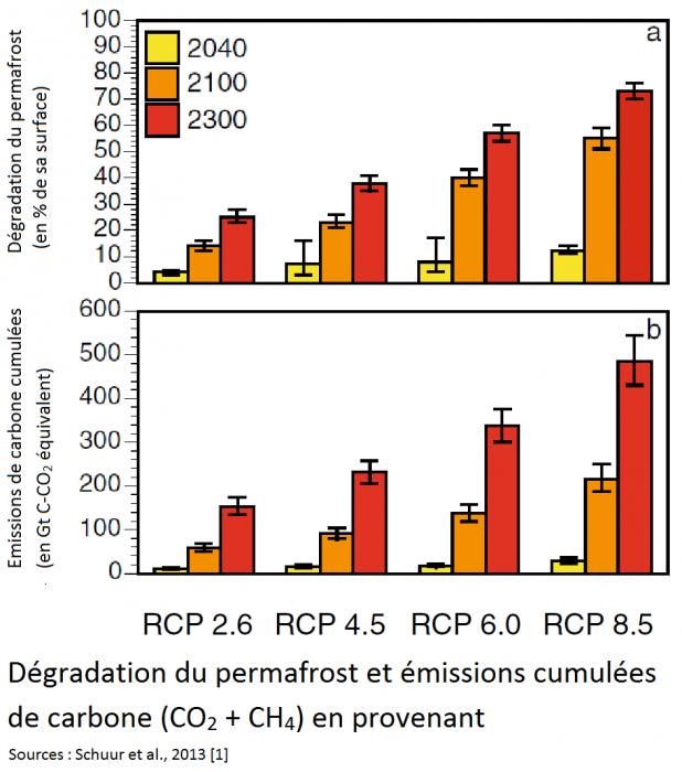 emissions-cumulees-provenant-du-degel-du-permafrost