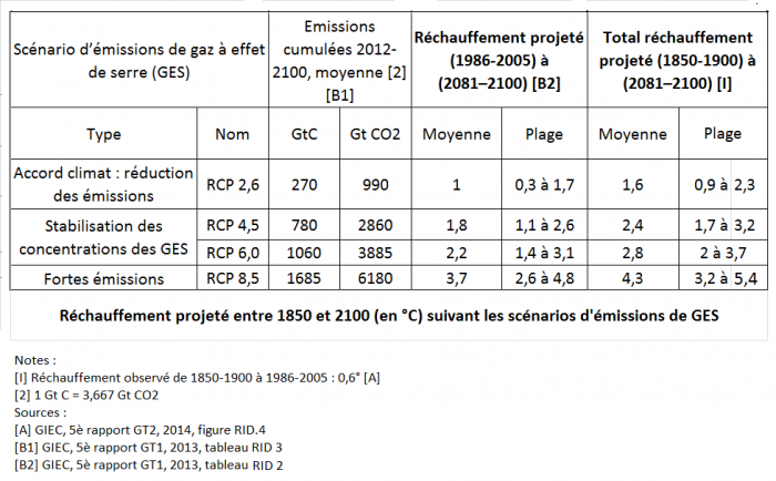 rechauffement-projete-entre-1850-et-2100-2