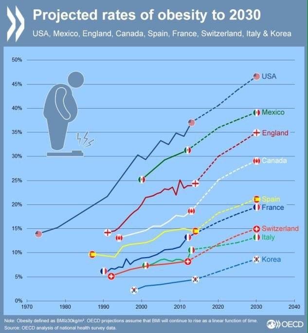obesite-velo-graphique