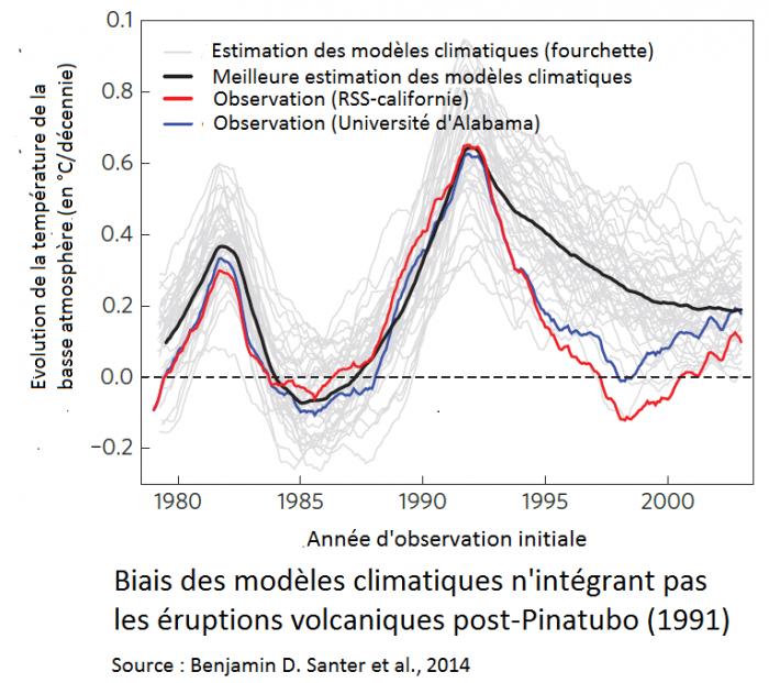 biais-des-modeles-climatiques-nintegrant-pas-les-eruptions-volcaniques-post-pinatubo