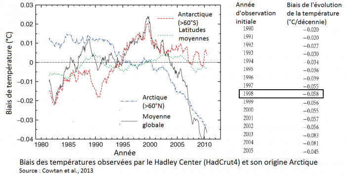 biais-des-temperatures-observees-par-le-hadley-center-hadcrut4-et-son-origine-arctique