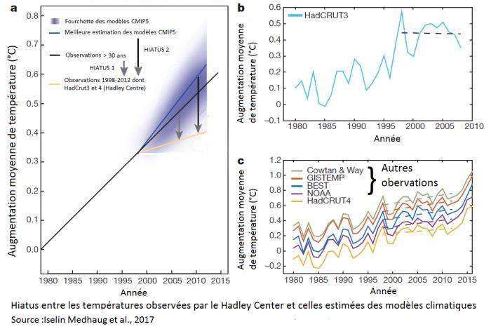 definition-des-hiatus-entre-les-modeles-climat-et-les-obervations-dont-celles-du-hadley-center-hadcrut3-et-4