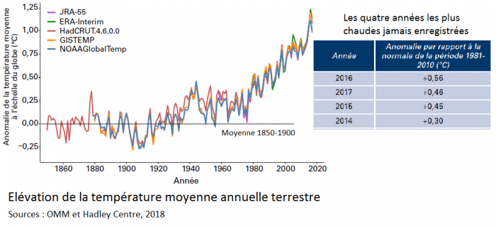 elevation-de-la-temperature-moyenne-annuelle-terrestre-1850-2017-2