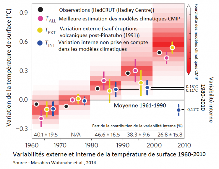 variabilites-decennalles-externe-et-interne-de-la-temperature-de-surface-1960-2010