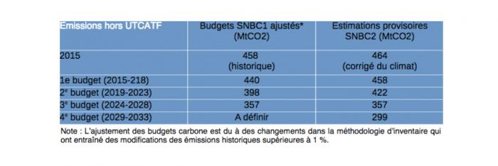 tableau-snbc