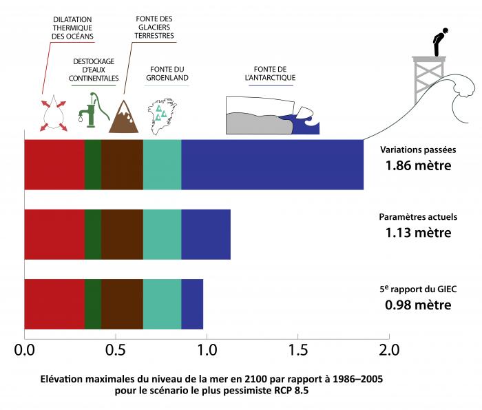 elevation-maximale-du-niveau-de-la-mer-en-2100