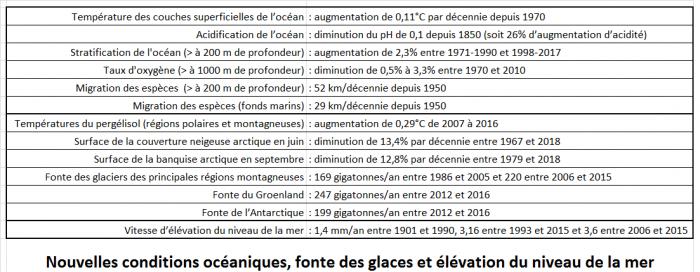 nouvelles-conditions-oceaniques-fonte-des-glaces-et-elevation-du-niveau-de-la-mer