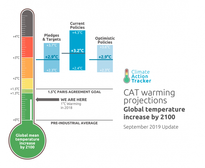 climate-action-tracker-2019
