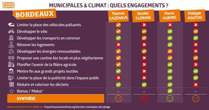 https://reseauactionclimat.org/wp-content/uploads/2020/03/climat-municipales-bordeaux-1-700x368.jpg