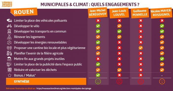 climat-municipales-rouen