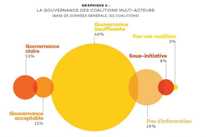 graph_gouvernance