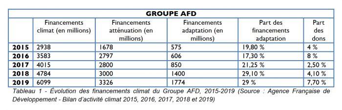 afd-financements-climat