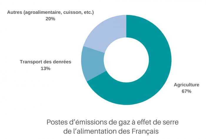 agriculture-67-emissions-ges-alim